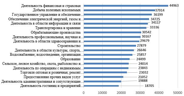 Среднемесячная номинальная заработная плата работников организаций Кировской области по видам экономической деятельности за январь-сентябрь 2019 года. (рублей)